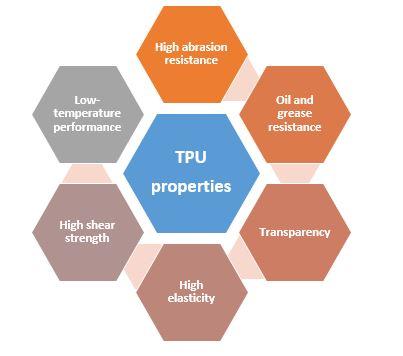 TPU lubrizol properties